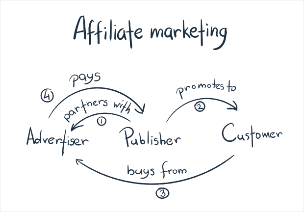 How Do I Start Affiliate Marketing